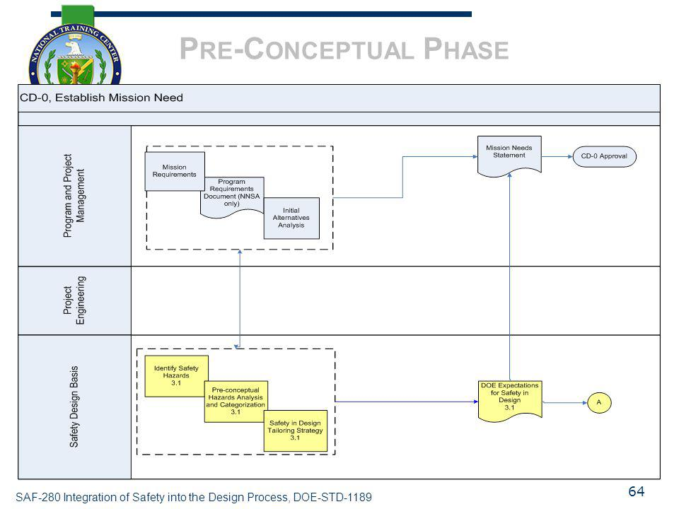 Pre-Conceptual Phase It is important not to think of each box in these charts as individual steps that are completed along a path to completion.
