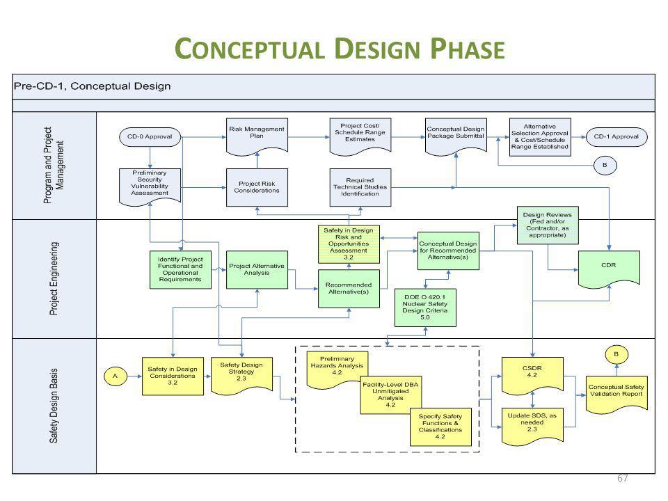 Conceptual Design Phase