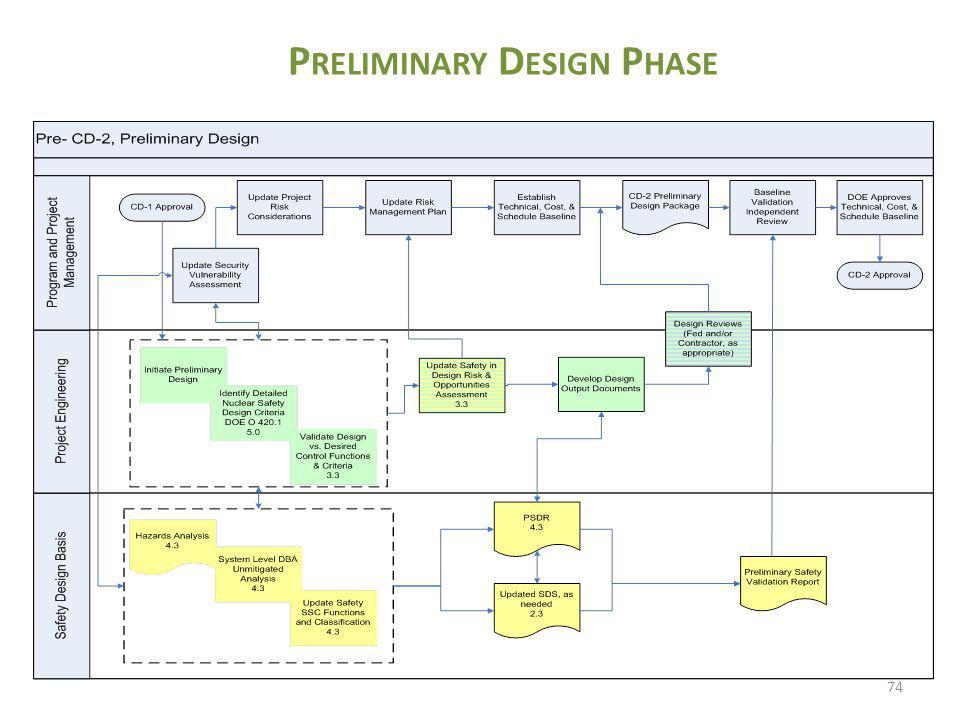 Preliminary Design Phase