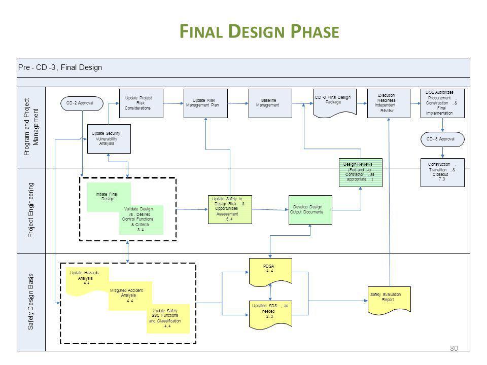 Final Design Phase Pre. - CD. 3. , Final Design. S. a. f. e. t. y. D. s. i. g. n. B.