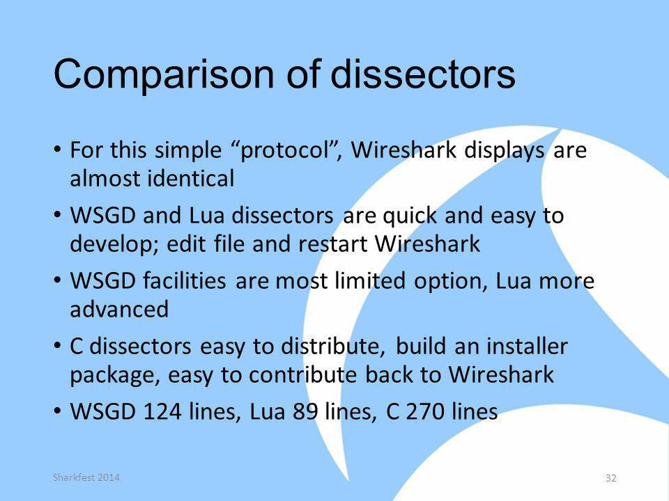 Comparison of dissectors