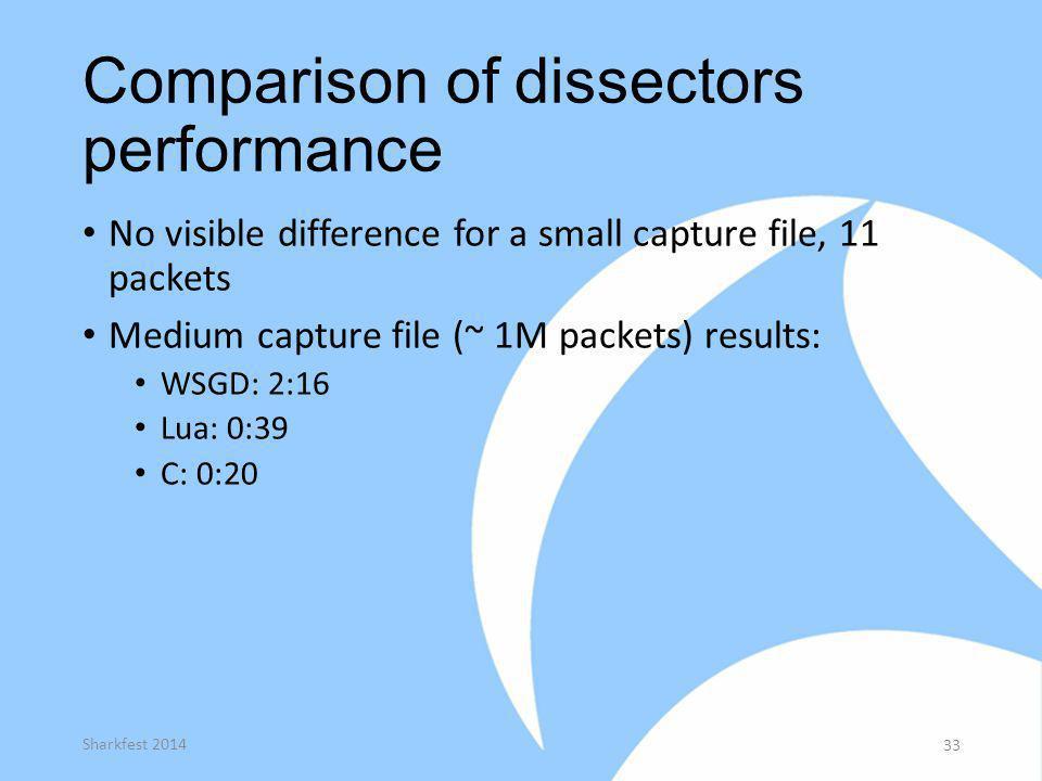 Comparison of dissectors performance