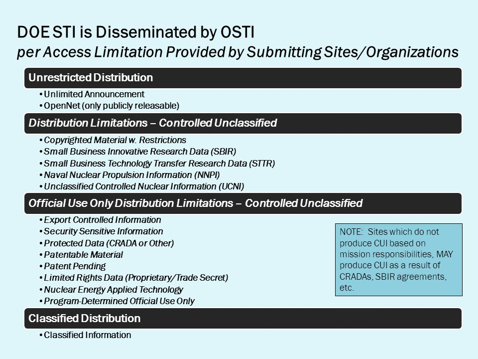 DOE STI is Disseminated by OSTI per Access Limitation Provided by Submitting Sites/Organizations