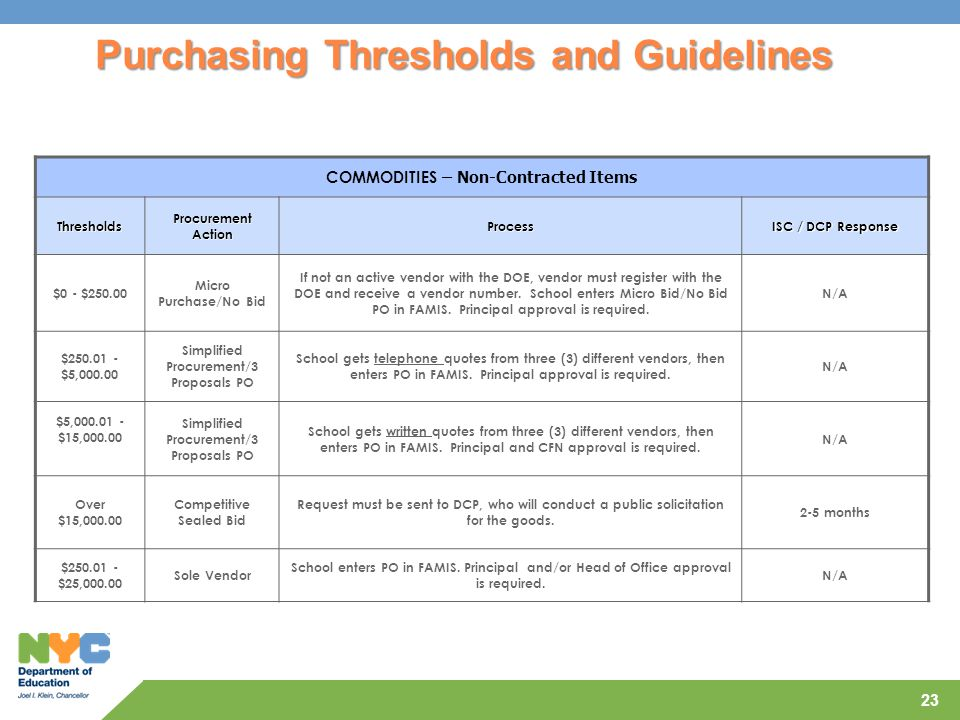 Purchasing Thresholds and Guidelines