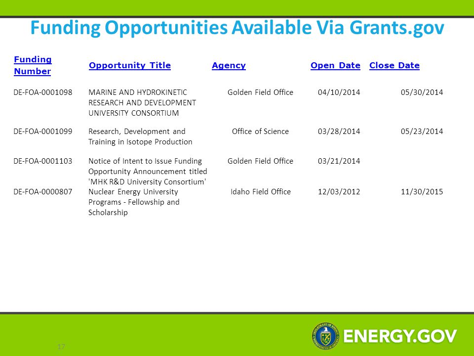 Funding Opportunities Available Via Grants.gov