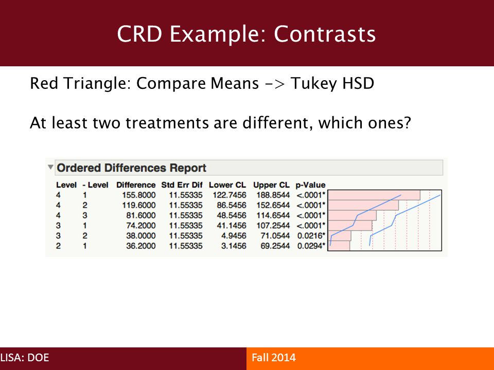CRD Example: Contrasts