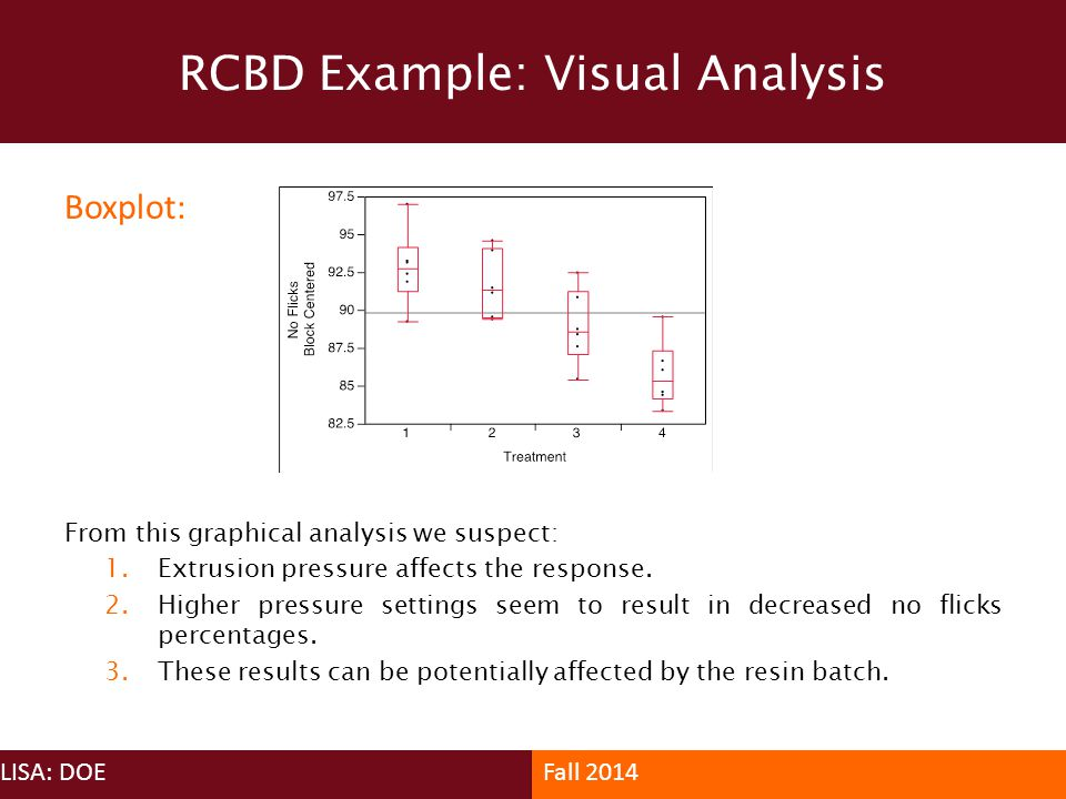 RCBD Example: Visual Analysis