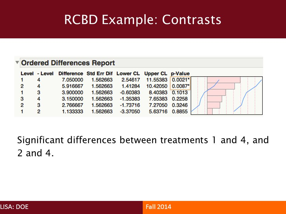 RCBD Example: Contrasts