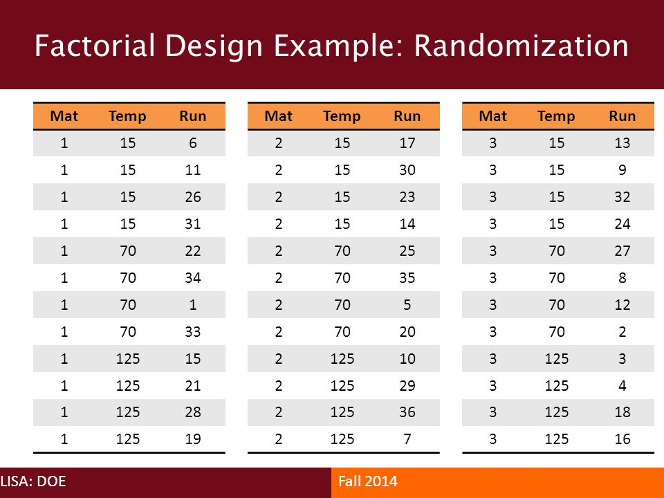 Factorial Design Example: Randomization