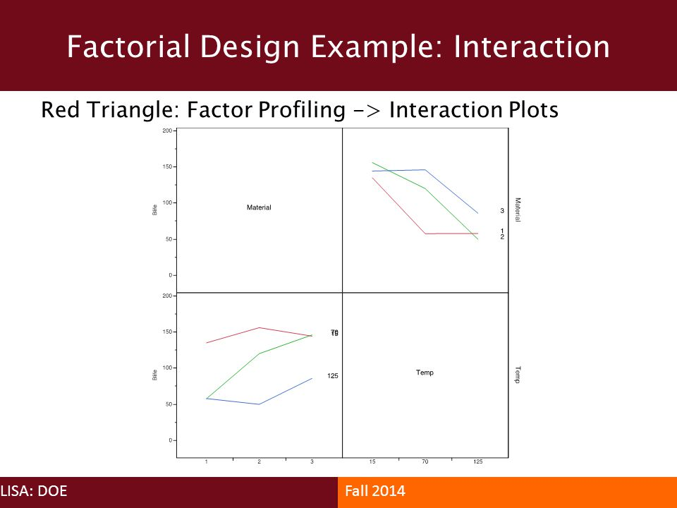 Factorial Design Example: Interaction
