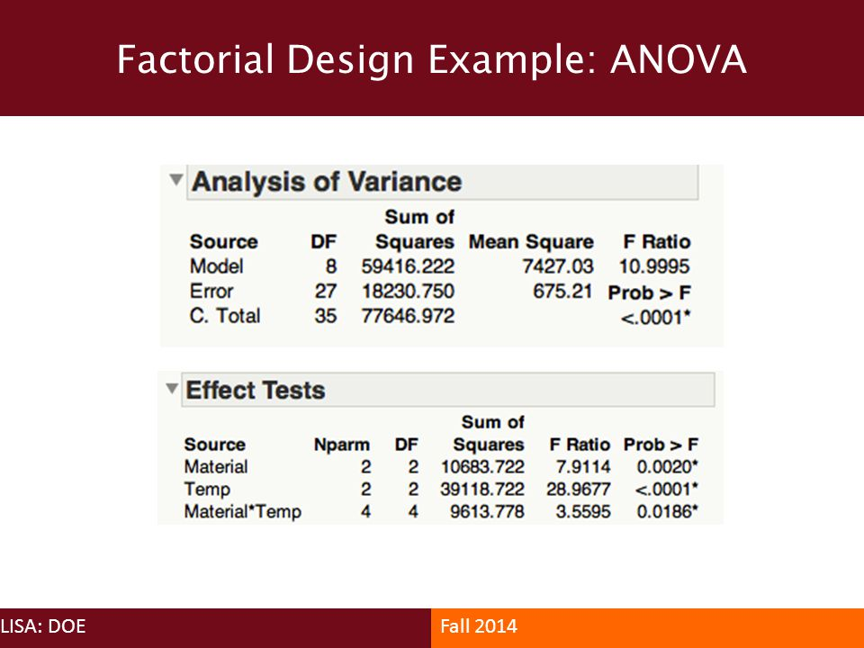 Factorial Design Example: ANOVA