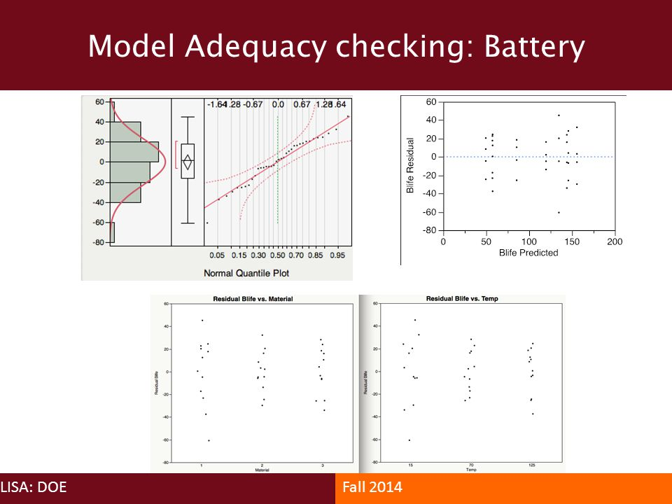Model Adequacy checking: Battery