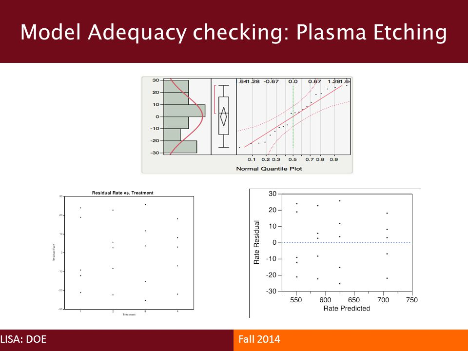 Model Adequacy checking: Plasma Etching