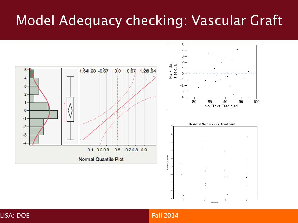 Model Adequacy checking: Vascular Graft