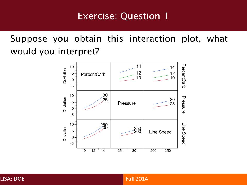 Exercise: Question 1 Suppose you obtain this interaction plot, what would you interpret LISA: DOE.
