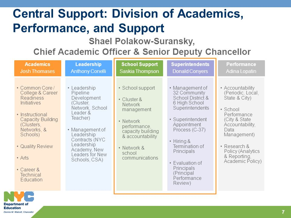 Central Support: Division of Academics, Performance, and Support