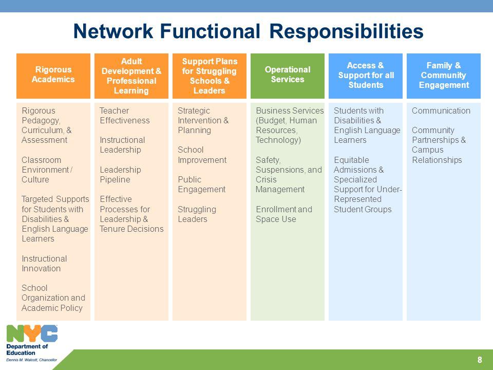 Network Functional Responsibilities