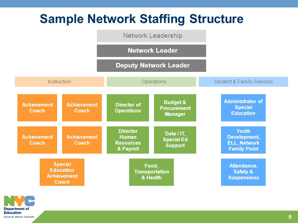 Sample Network Staffing Structure