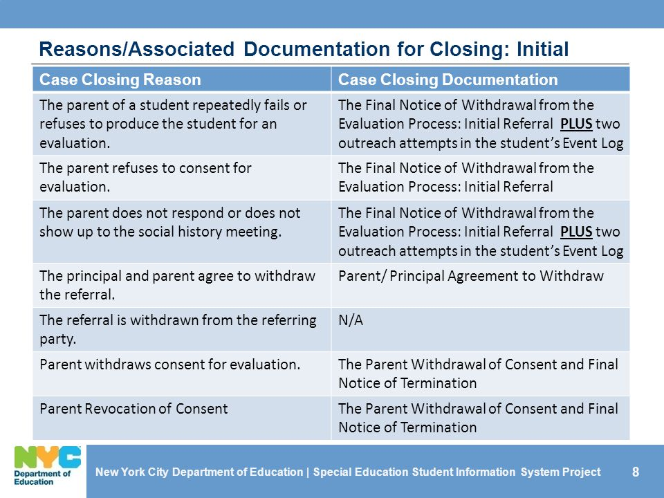 Reasons/Associated Documentation for Closing: Initial