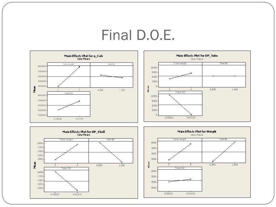 Final D.O.E.