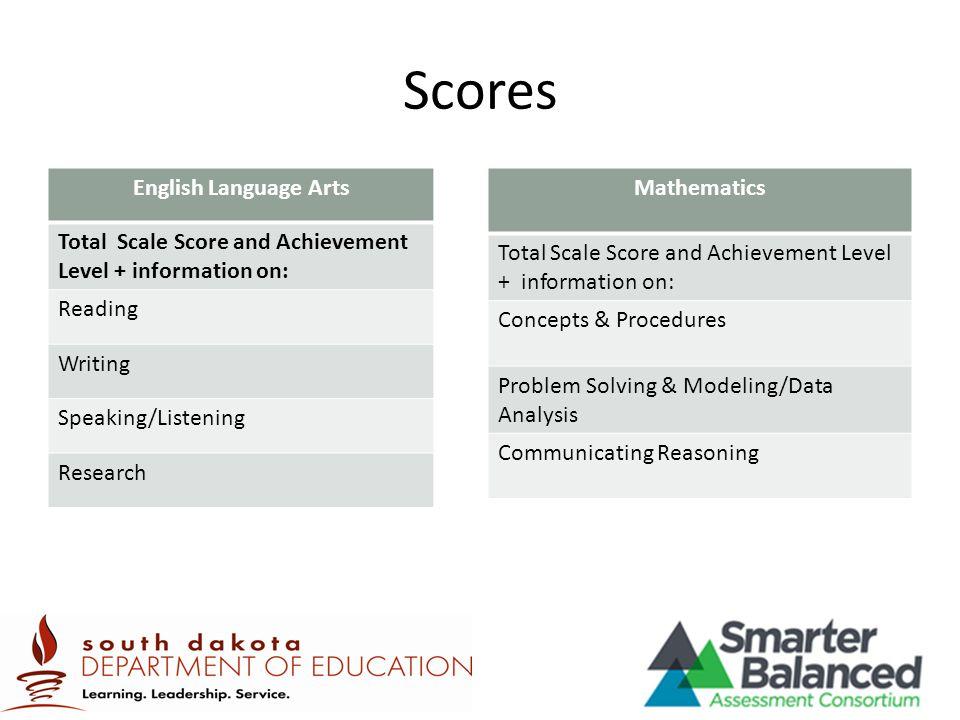 Scores English Language Arts