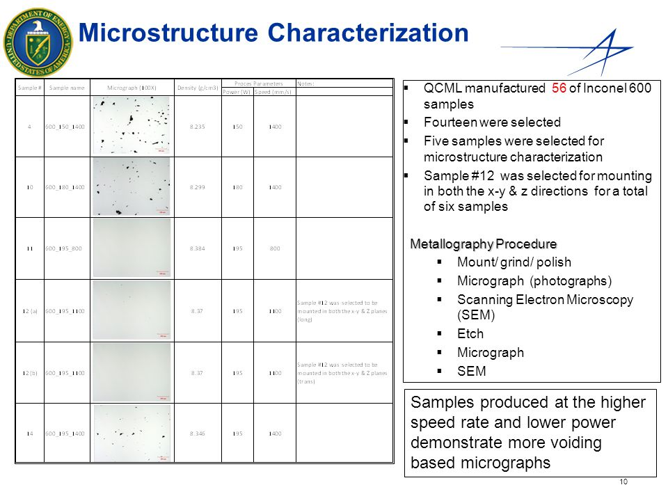 Microstructure Characterization