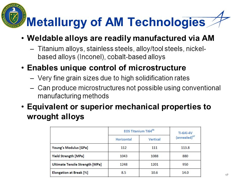 Metallurgy of AM Technologies