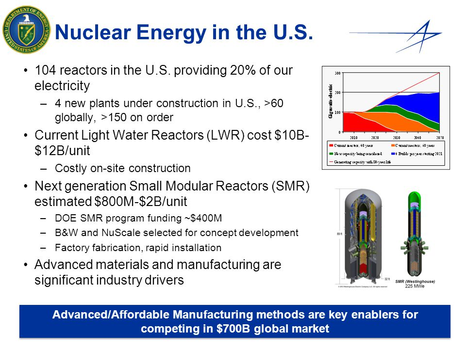 Nuclear Energy in the U.S.