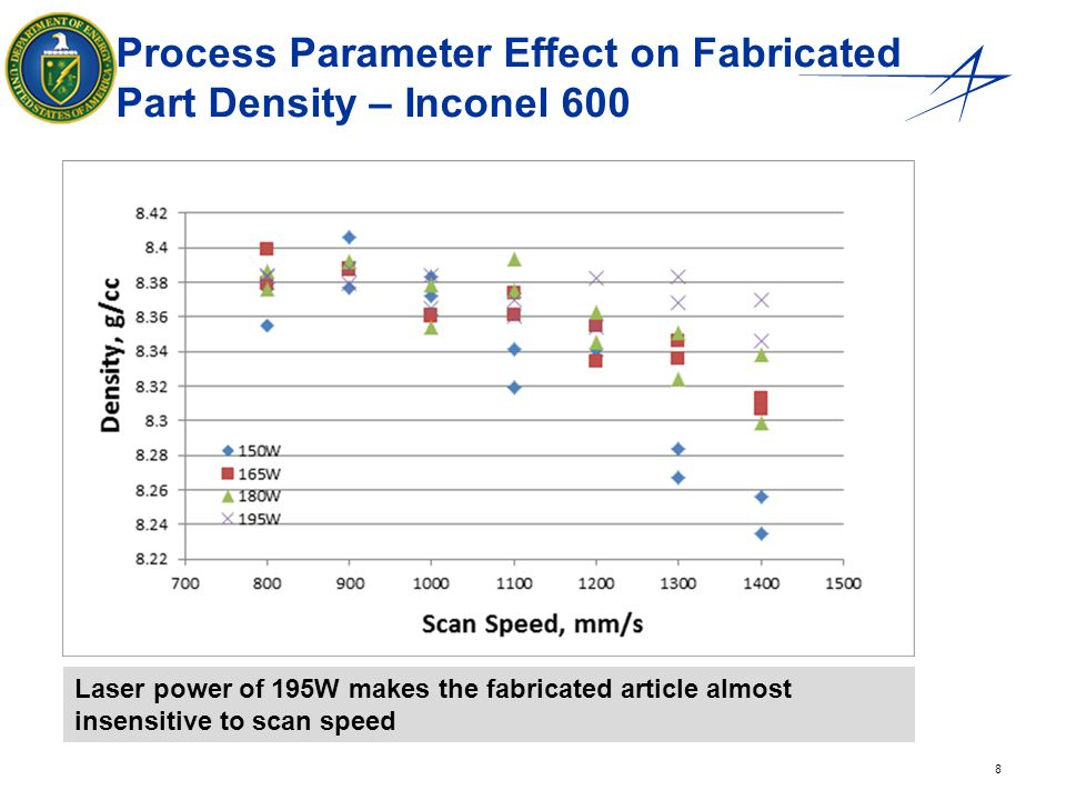 Process Parameter Effect on Fabricated Part Density – Inconel 600