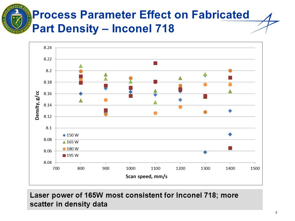 Process Parameter Effect on Fabricated Part Density – Inconel 718
