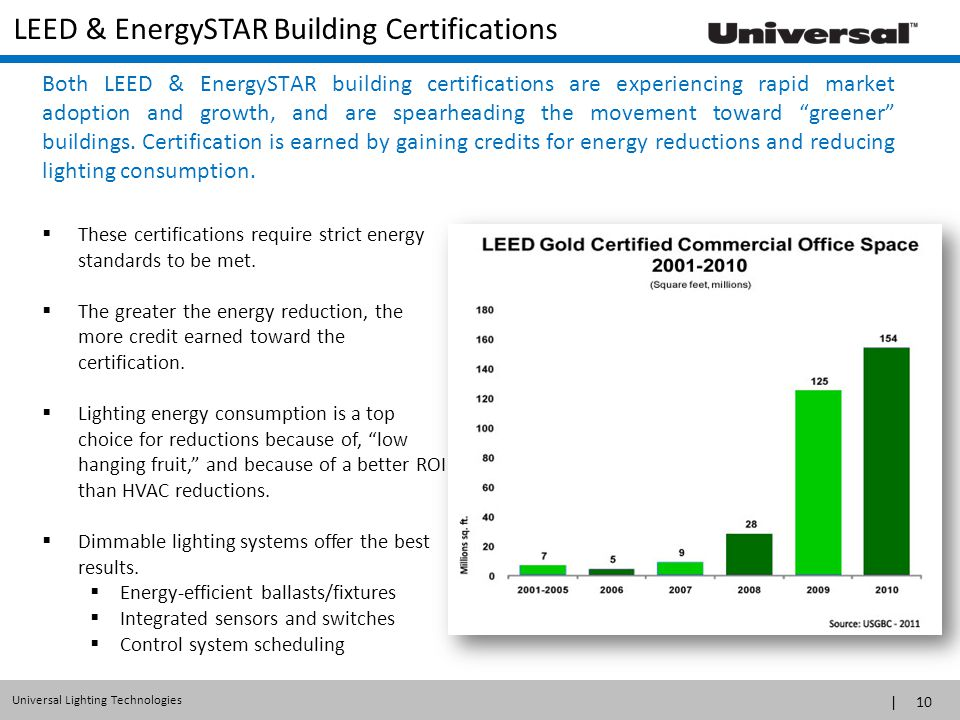 LEED & EnergySTAR Building Certifications