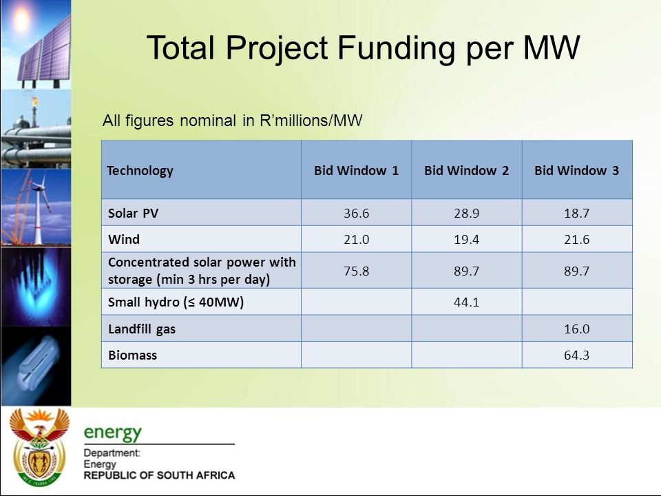 Total Project Funding per MW
