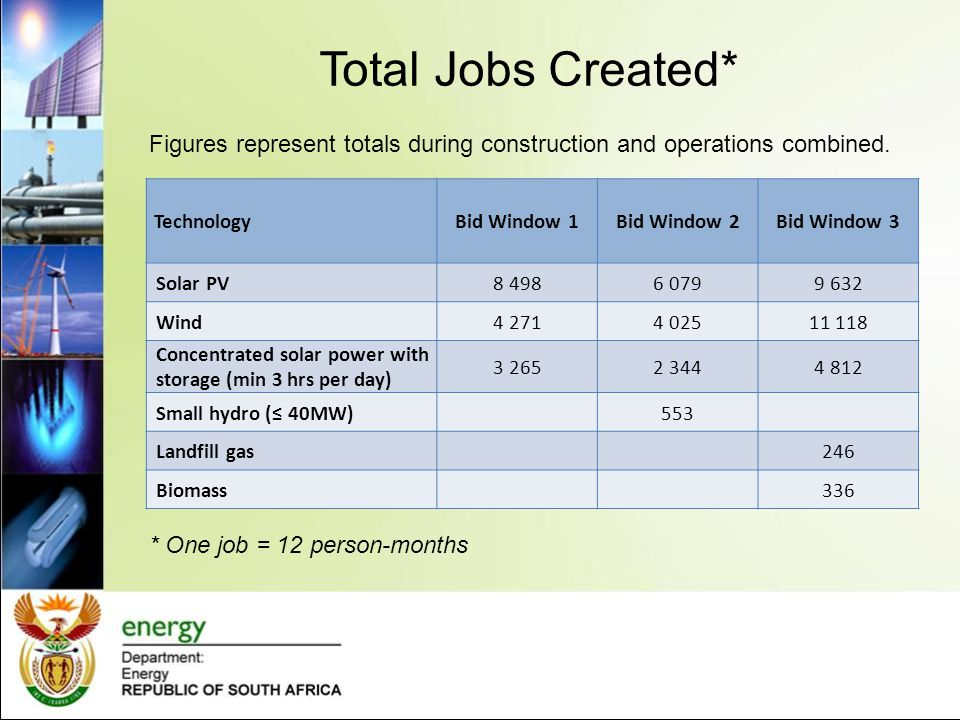 Total Jobs Created* Figures represent totals during construction and operations combined. Technology.