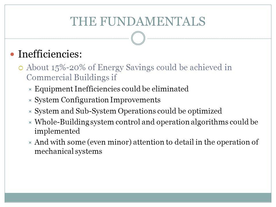 THE FUNDAMENTALS Inefficiencies: