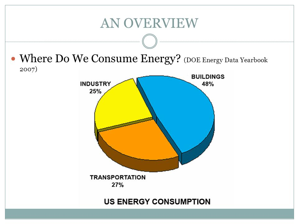 AN OVERVIEW Where Do We Consume Energy (DOE Energy Data Yearbook 2007)