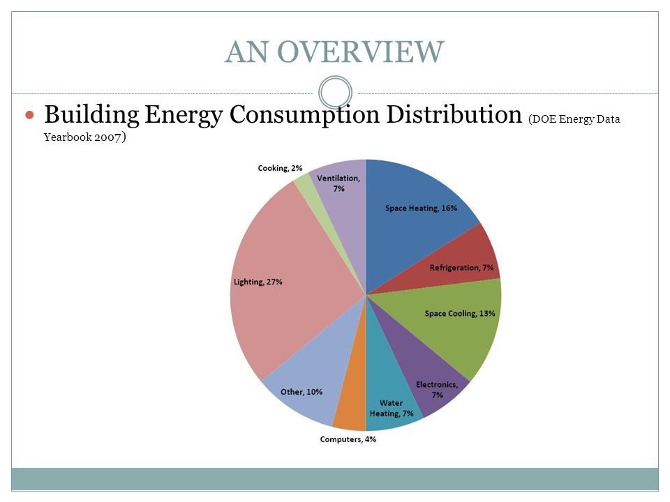 AN OVERVIEW Building Energy Consumption Distribution (DOE Energy Data Yearbook 2007)