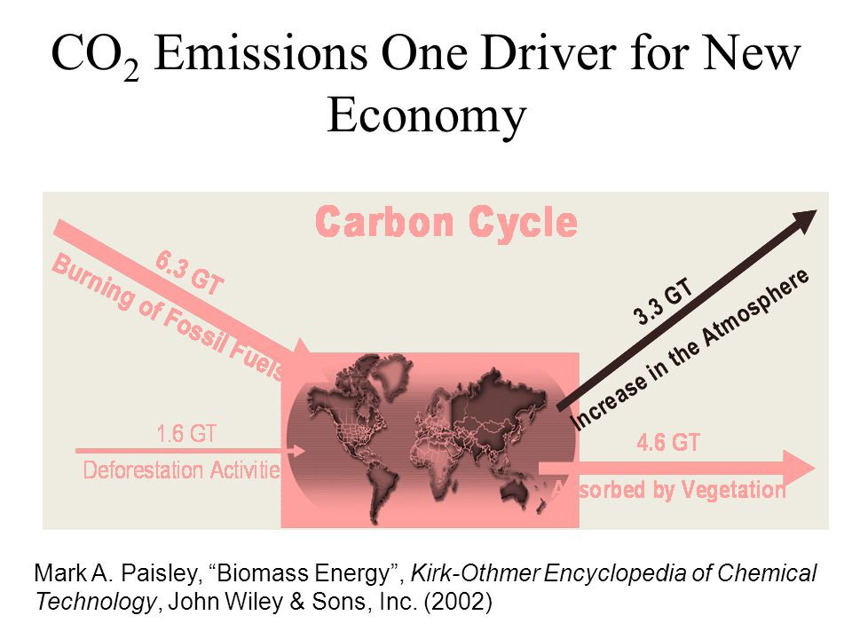 CO2 Emissions One Driver for New Economy