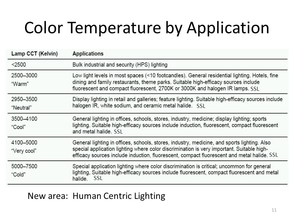 Color Temperature by Application