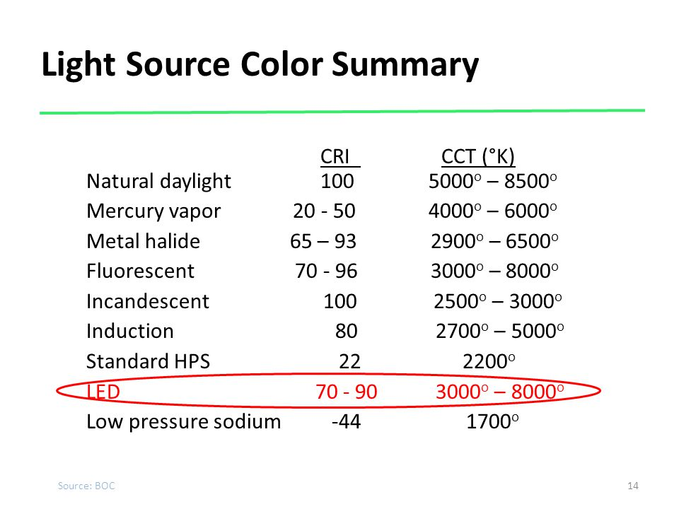 Light Source Color Summary
