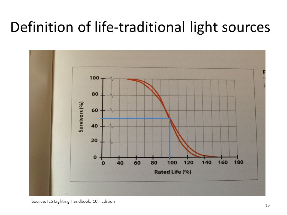 Definition of life-traditional light sources