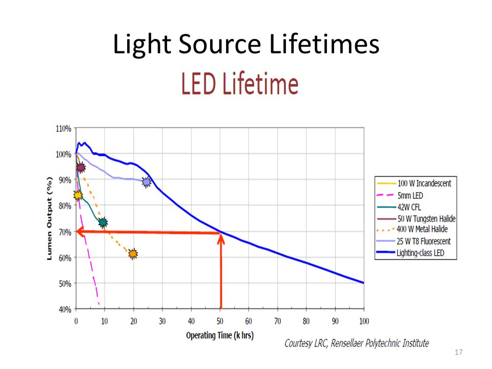 Light Source Lifetimes