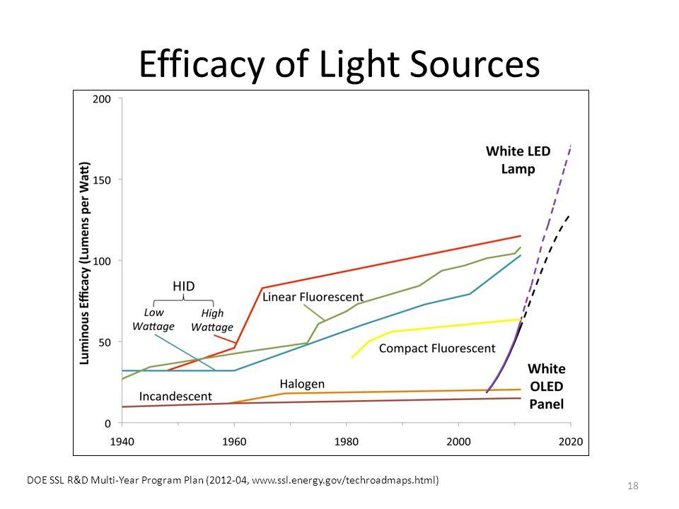 Efficacy of Light Sources