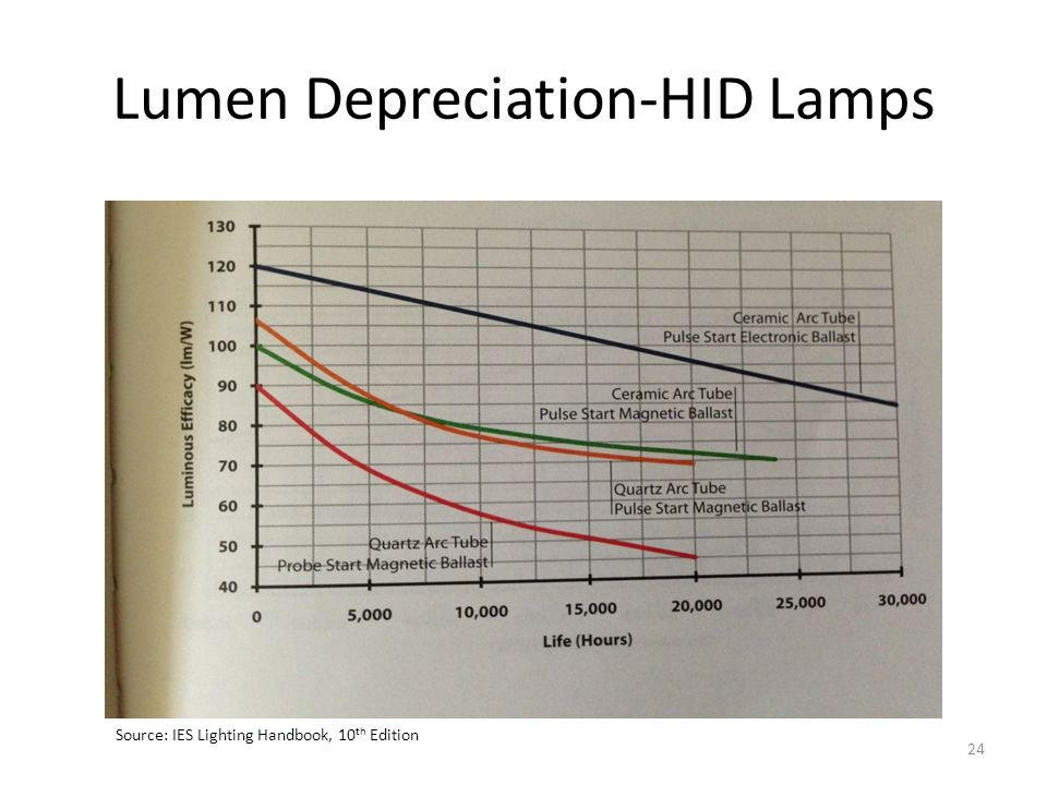 Lumen Depreciation-HID Lamps