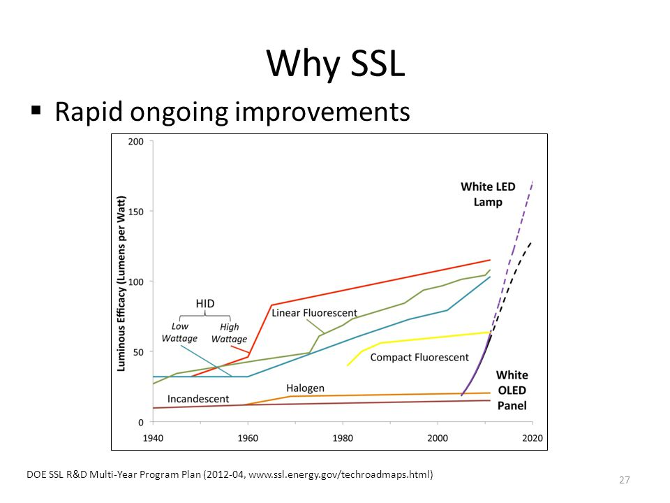 Why SSL Rapid ongoing improvements