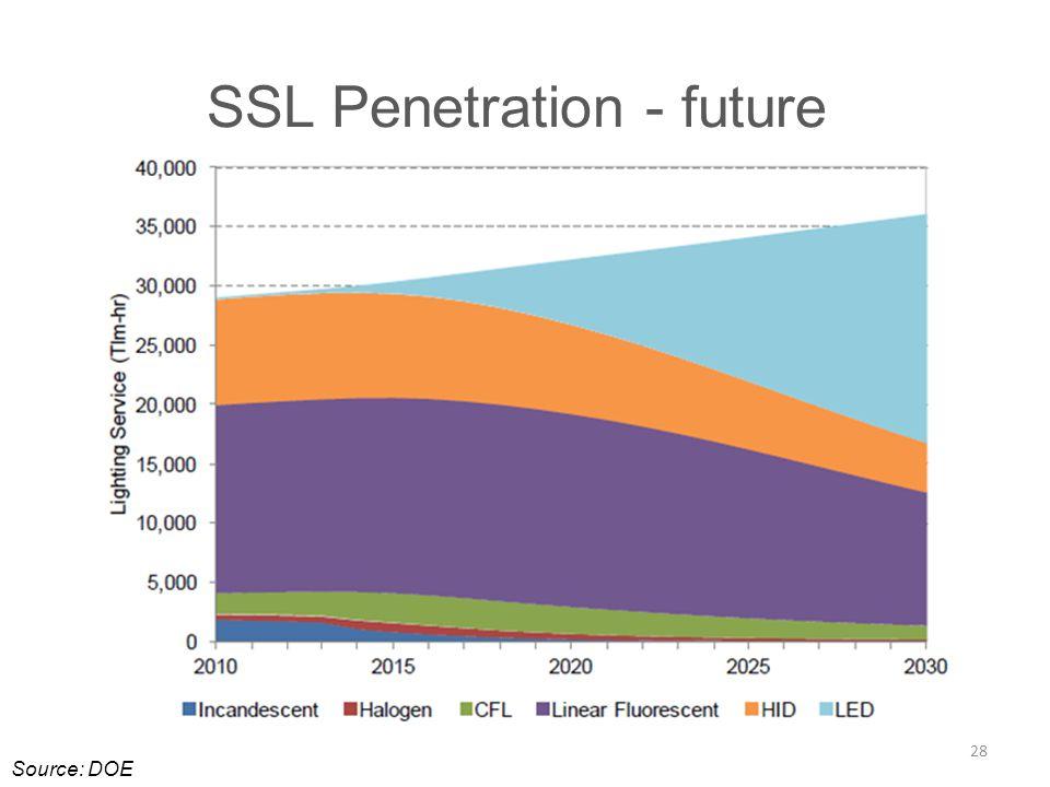 SSL Penetration - future