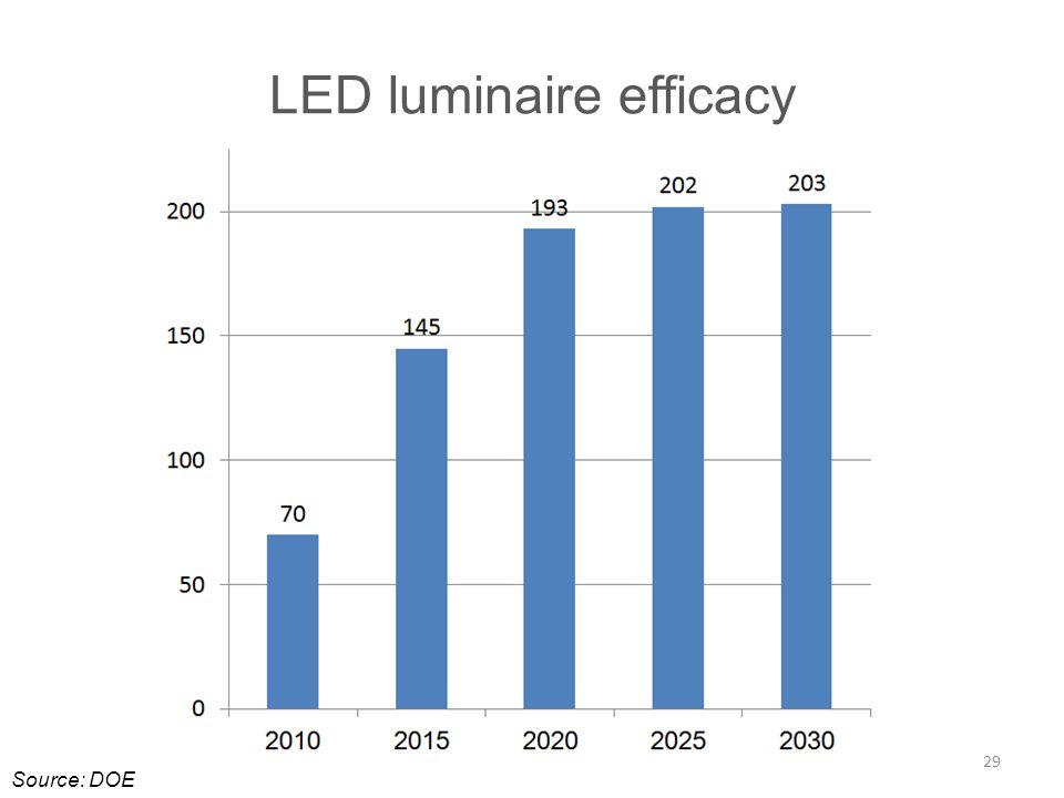LED luminaire efficacy