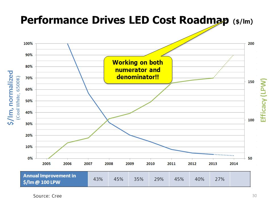 Performance Drives LED Cost Roadmap ($/lm)