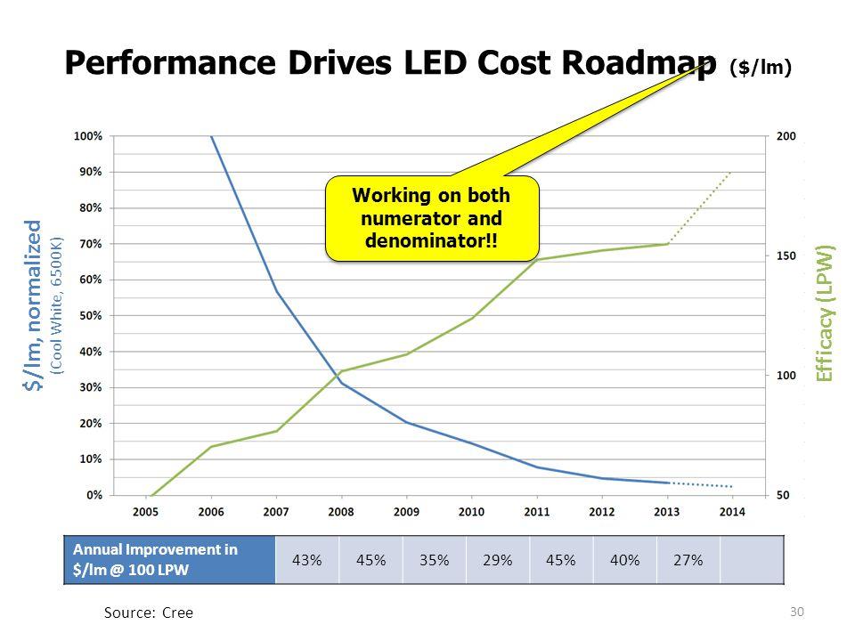 Performance Drives LED Cost Roadmap ($/lm)