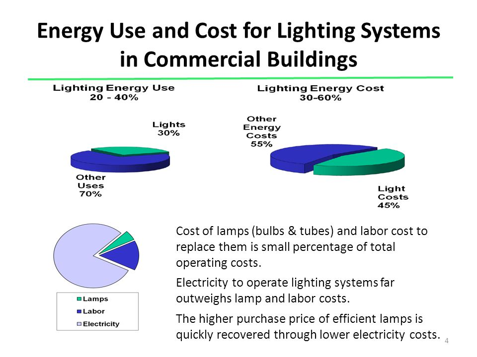 Energy Use and Cost for Lighting Systems in Commercial Buildings