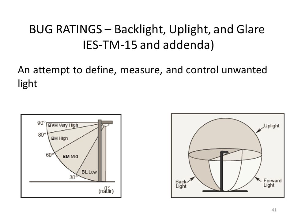 BUG RATINGS – Backlight, Uplight, and Glare IES-TM-15 and addenda)